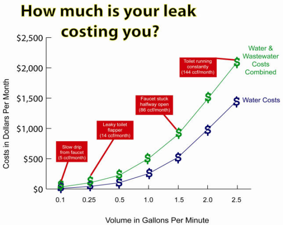 leaking-cost